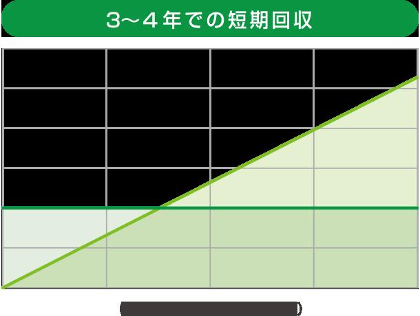 2~3年での短期回収 (損益分岐グラフのイメージ)