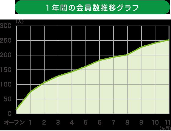 1年間の会員数推移グラフ