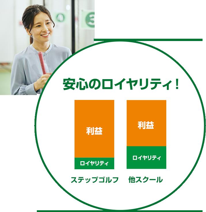 月々8万円の固定ロイヤリティ制度 売上が伸びれば利益に直結! ロイヤリティ固定!
